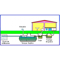 Bacterias para Pozo Séptico - Biodyne® 301